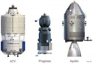 ATV comparé aux Progress et à Apollo