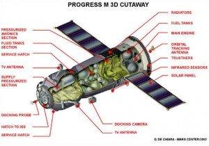 cargo Progress 03 schéma
