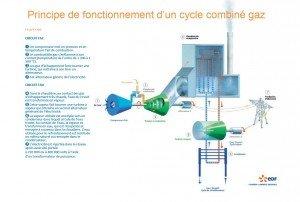 centrale combiné gaz